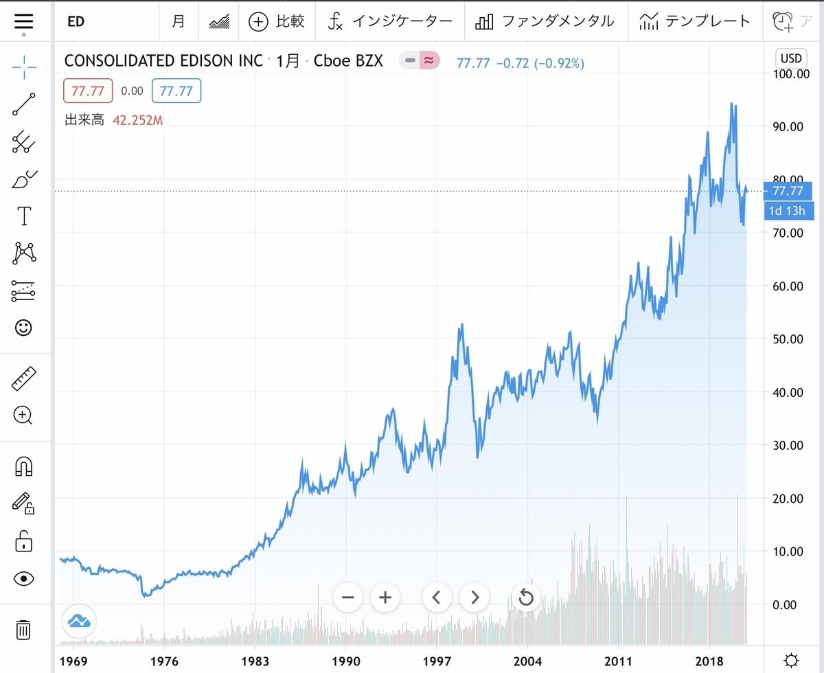 f:id:US-Stocks:20201129170105j:plain