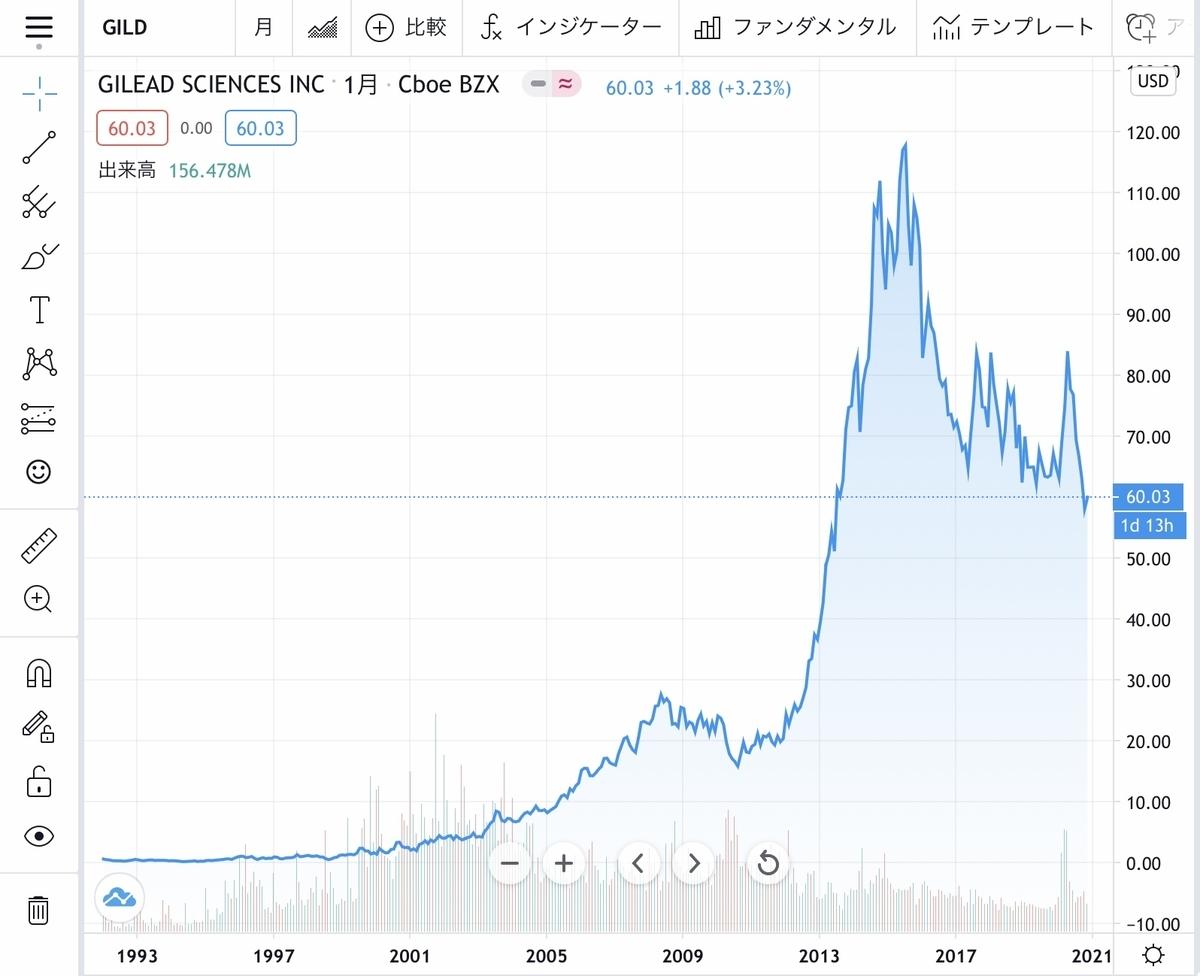f:id:US-Stocks:20201129170553j:plain