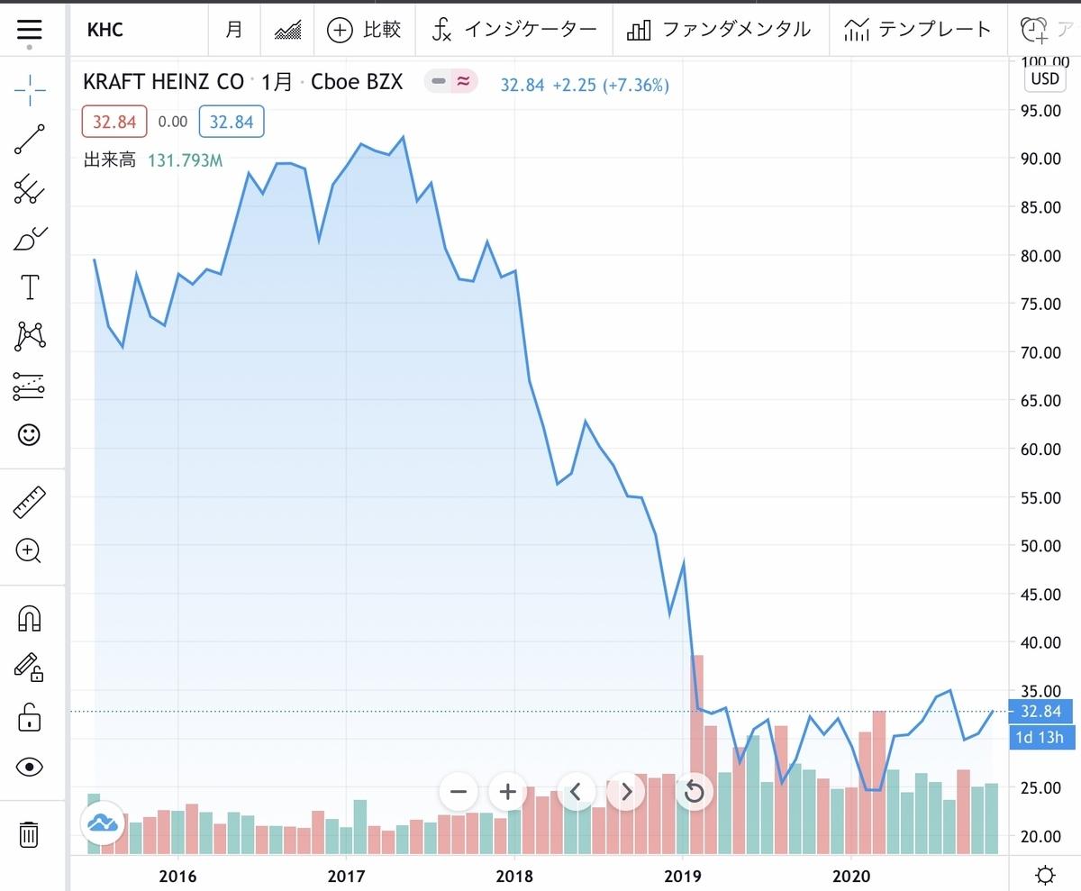 f:id:US-Stocks:20201129170900j:plain