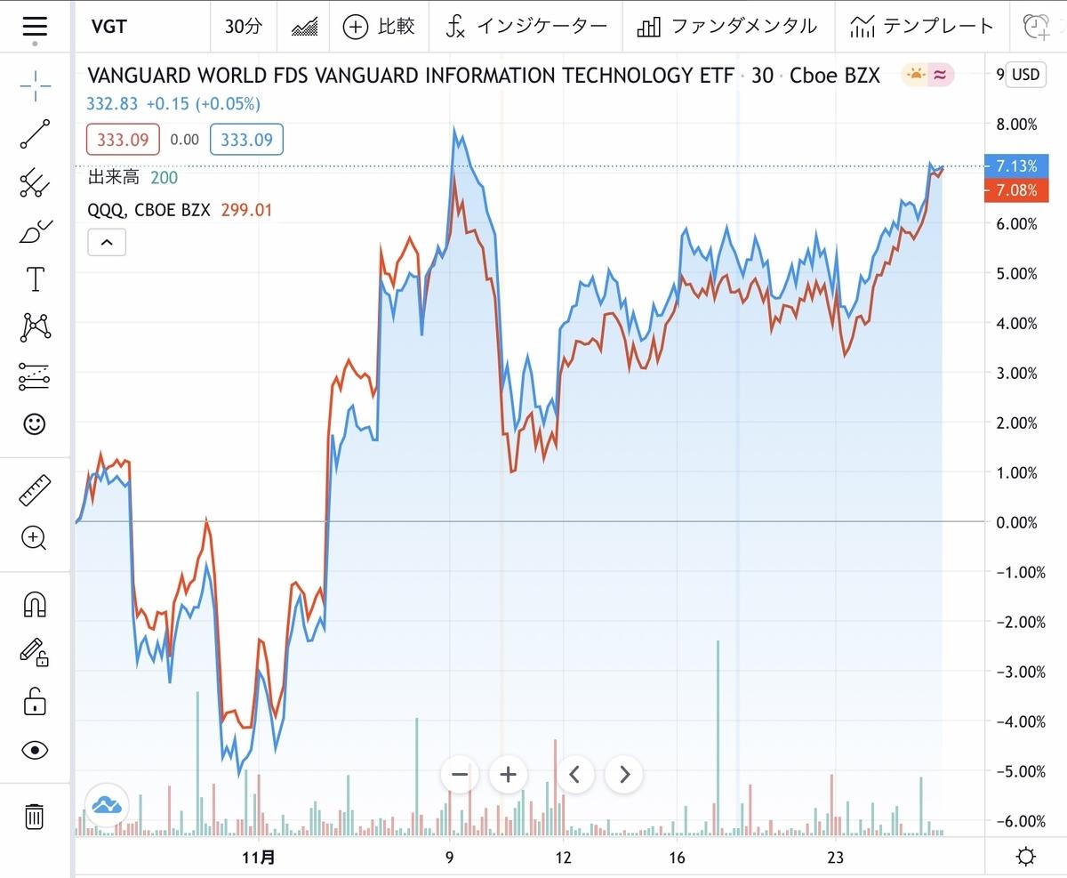 f:id:US-Stocks:20201130212016j:plain
