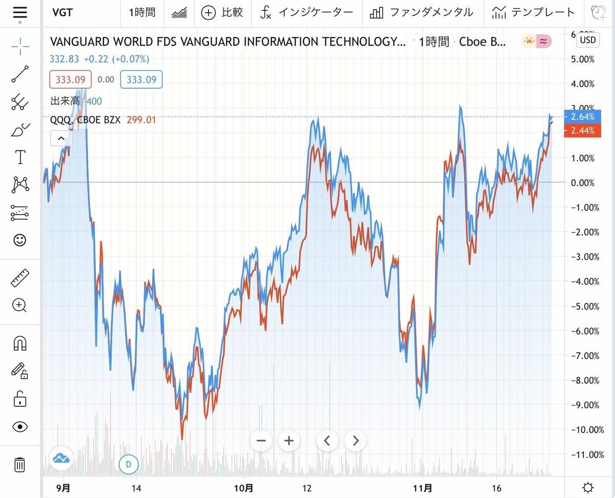 f:id:US-Stocks:20201130212141j:plain