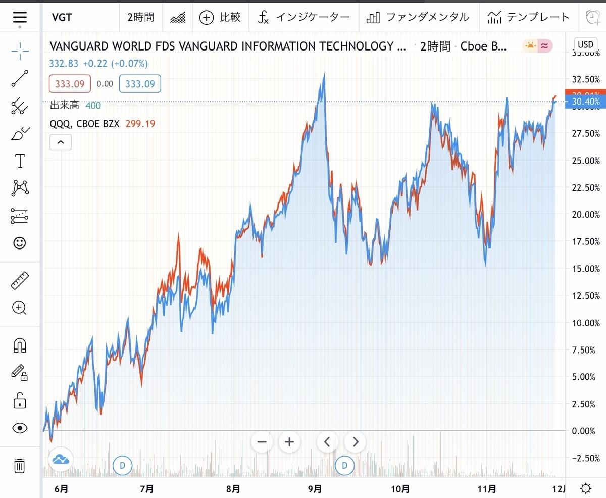 f:id:US-Stocks:20201130212247j:plain