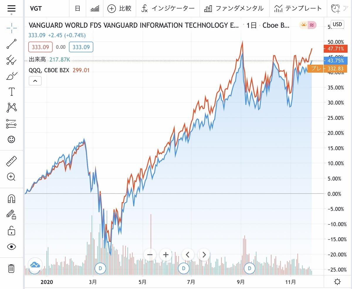 f:id:US-Stocks:20201130212413j:plain
