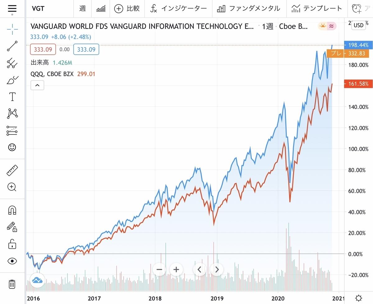 f:id:US-Stocks:20201130212524j:plain