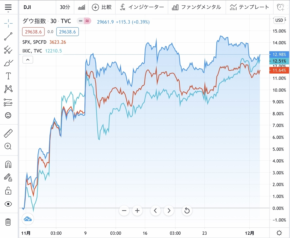 f:id:US-Stocks:20201201121616j:plain
