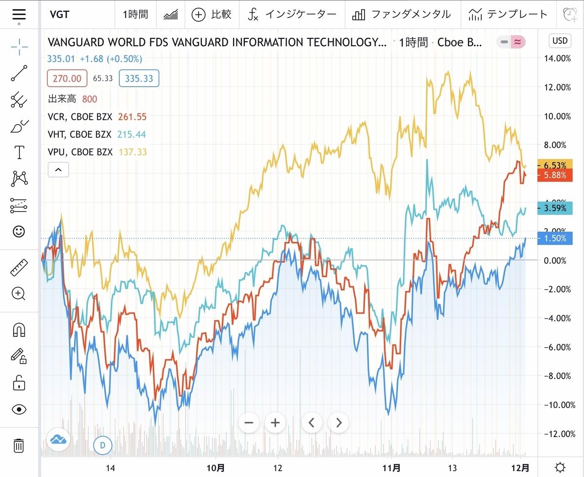 f:id:US-Stocks:20201201122128j:plain