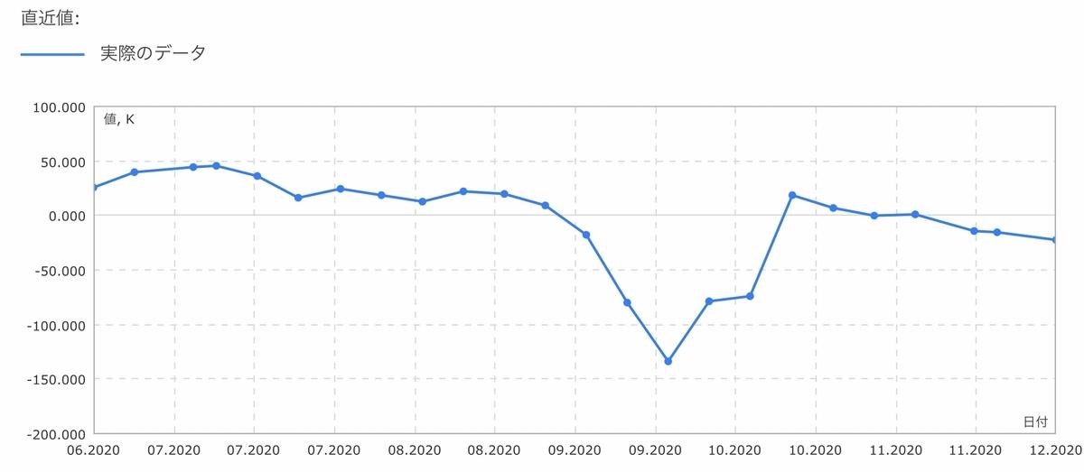 f:id:US-Stocks:20201201130623j:plain