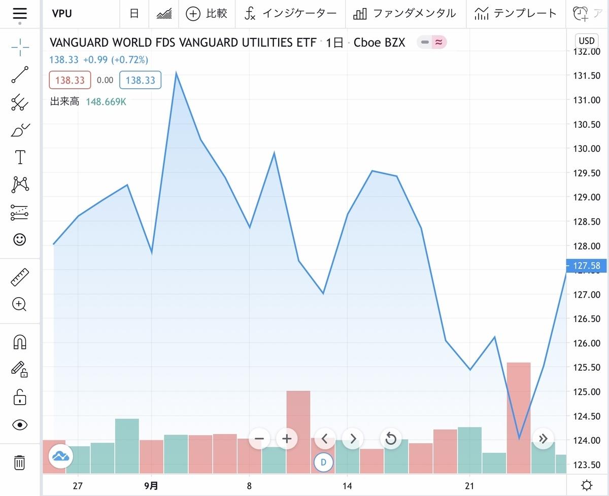 f:id:US-Stocks:20201202144253j:plain
