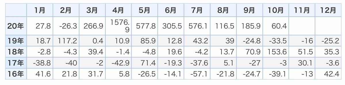 f:id:US-Stocks:20201203152000j:plain