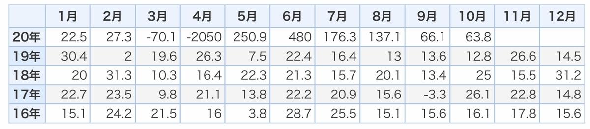 f:id:US-Stocks:20201204125818j:plain