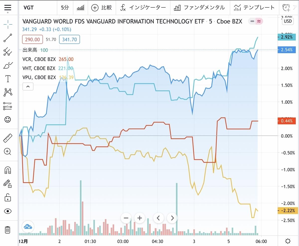 f:id:US-Stocks:20201205123646j:plain