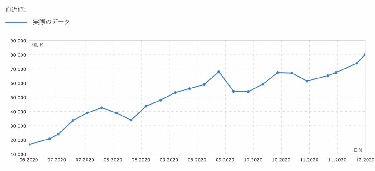 f:id:US-Stocks:20201205160247j:plain
