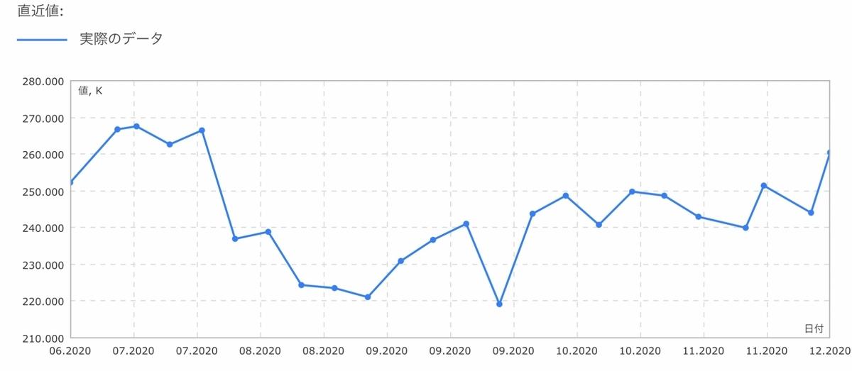 f:id:US-Stocks:20201205160436j:plain