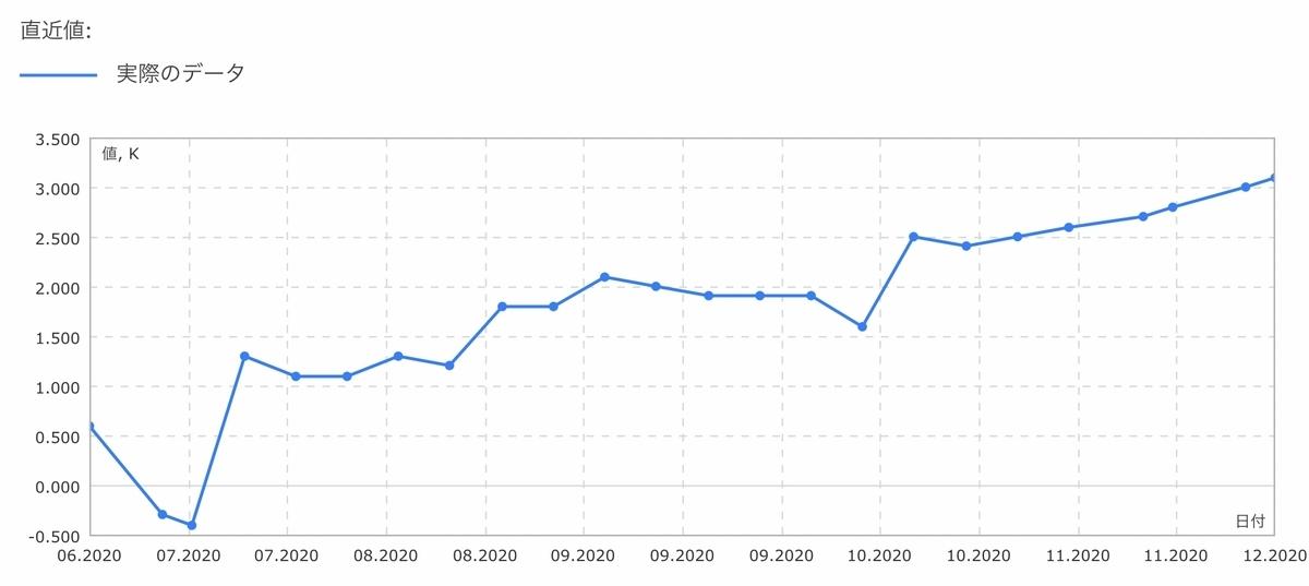 f:id:US-Stocks:20201205160721j:plain