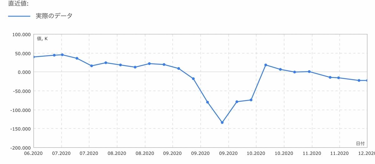 f:id:US-Stocks:20201205160907j:plain