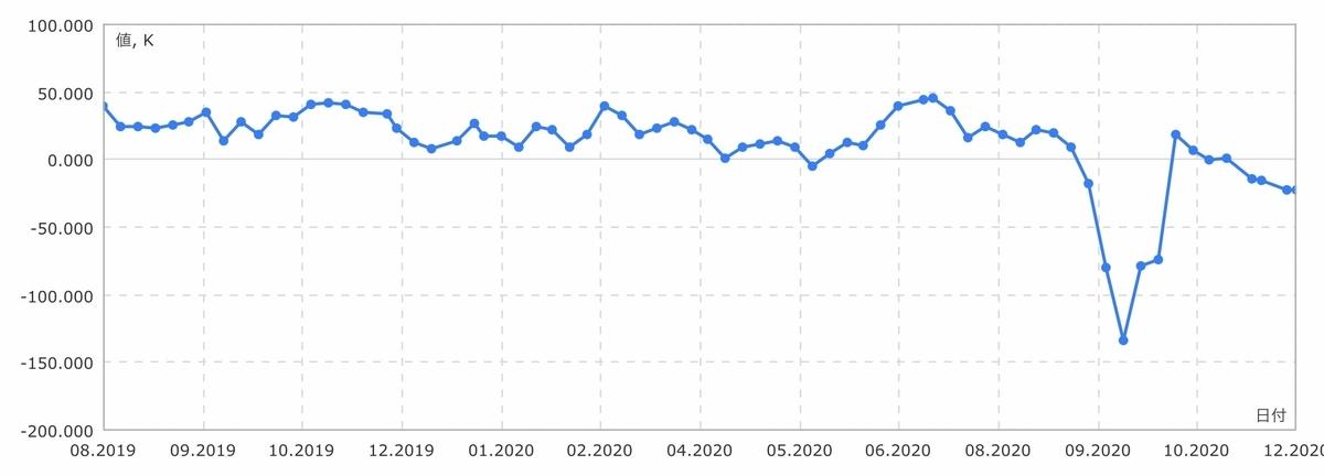 f:id:US-Stocks:20201205160915j:plain