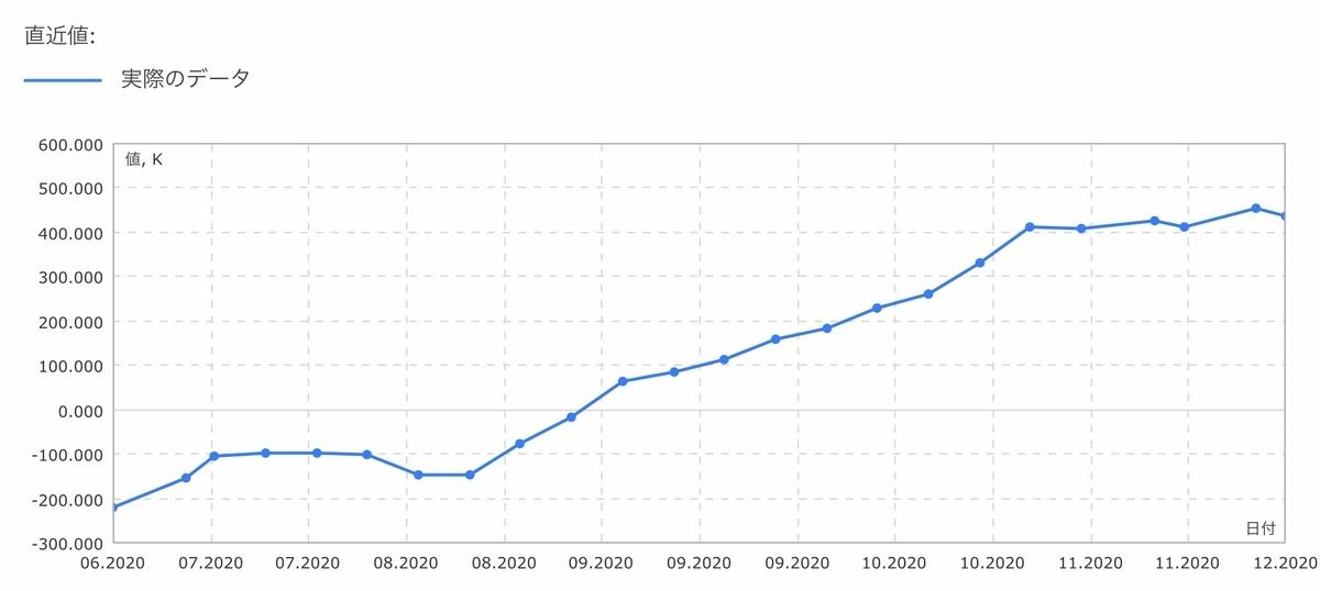 f:id:US-Stocks:20201205161119j:plain