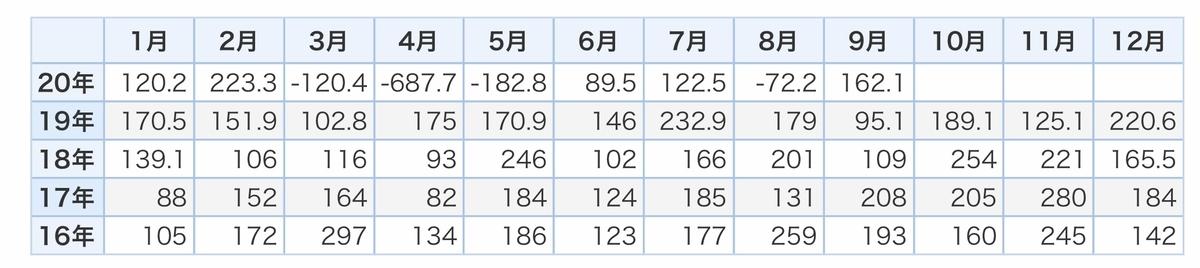 f:id:US-Stocks:20201207180012j:plain