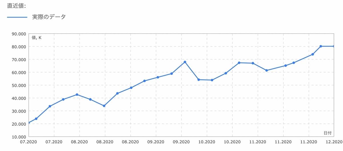 f:id:US-Stocks:20201212134739j:plain
