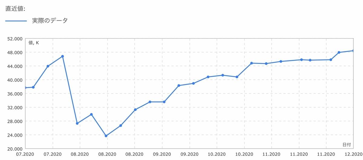 f:id:US-Stocks:20201212134922j:plain