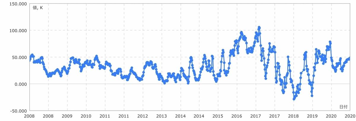 f:id:US-Stocks:20201212134930j:plain