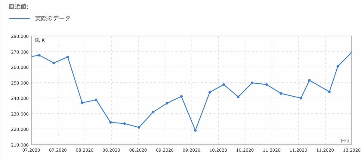 f:id:US-Stocks:20201212135115j:plain