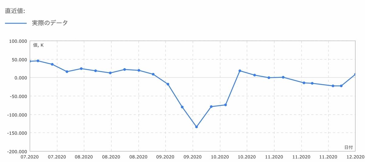 f:id:US-Stocks:20201212135504j:plain