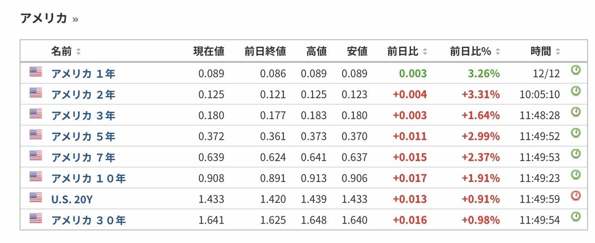 f:id:US-Stocks:20201214115758j:plain