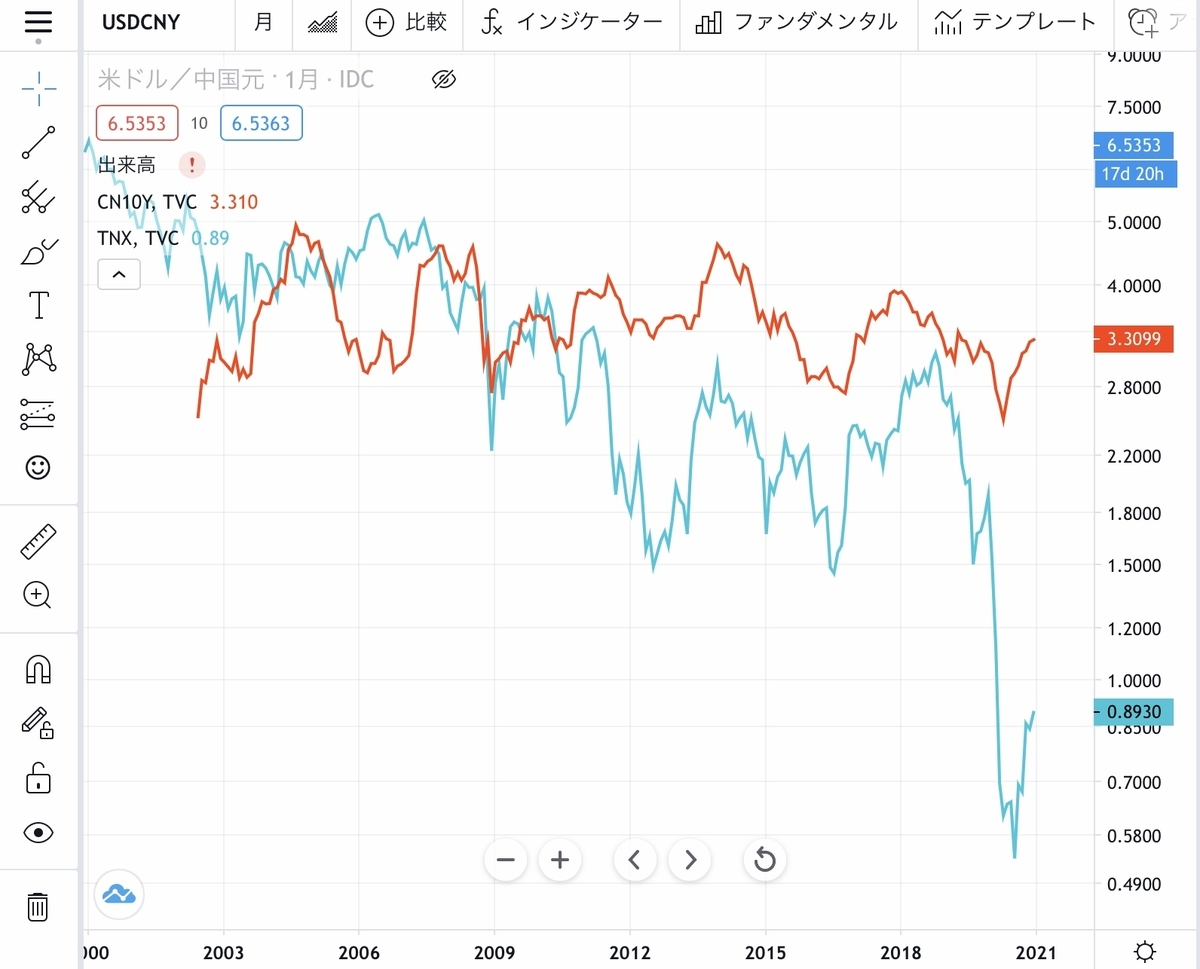 f:id:US-Stocks:20201214121729j:plain