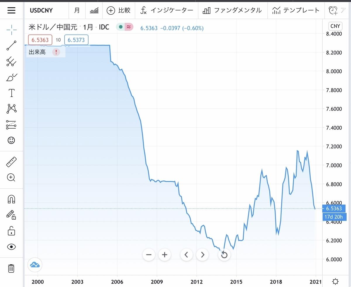 f:id:US-Stocks:20201214122035j:plain