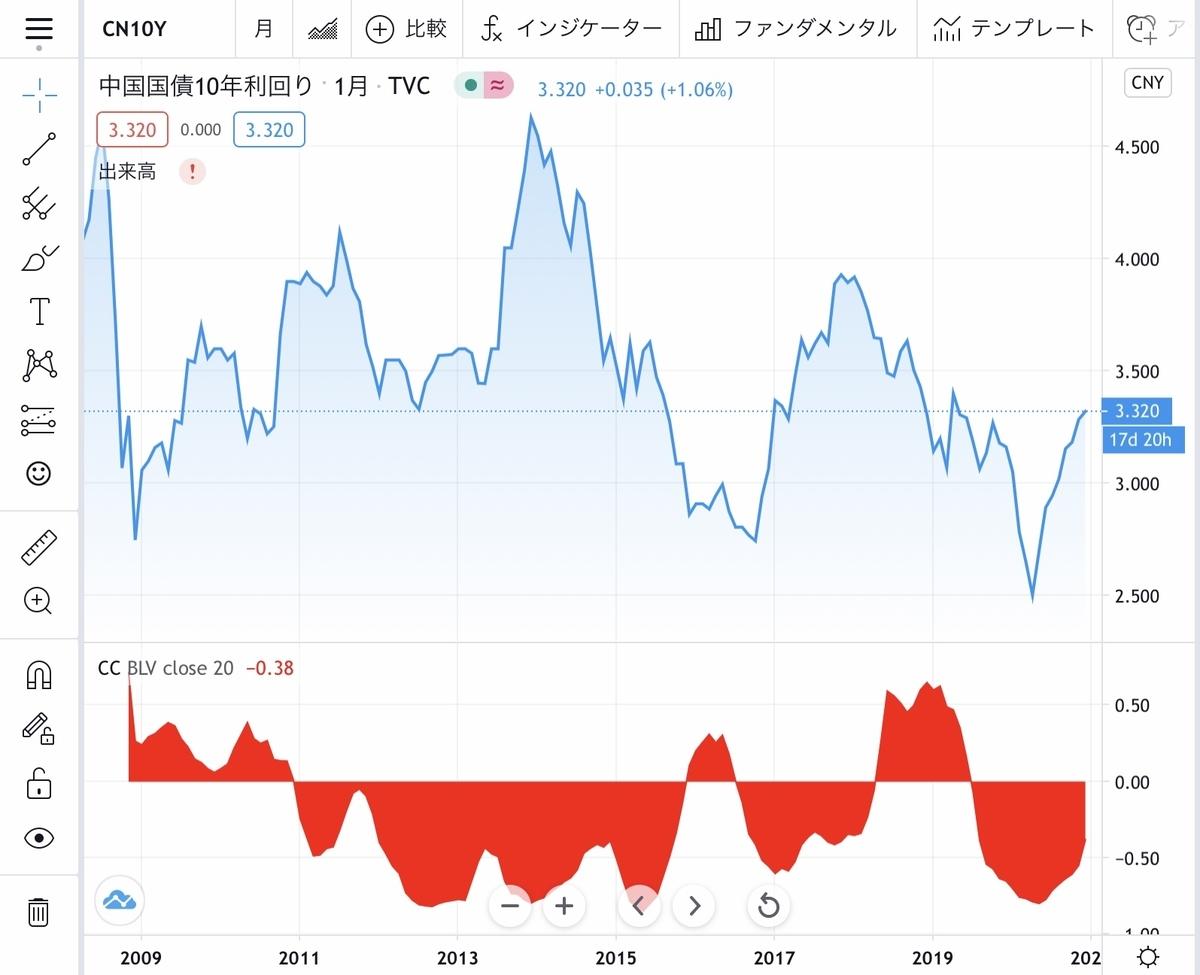f:id:US-Stocks:20201214122612j:plain