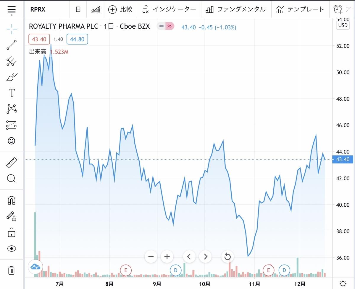f:id:US-Stocks:20201217133345j:plain