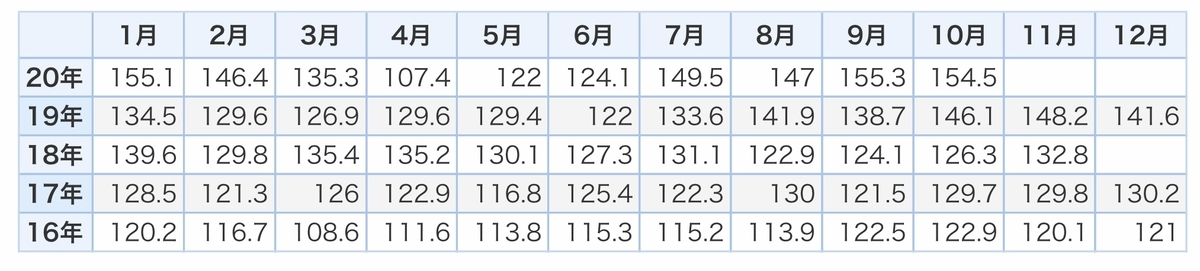 f:id:US-Stocks:20201217161622j:plain