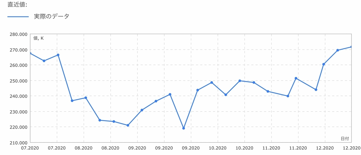 f:id:US-Stocks:20201219140834j:plain