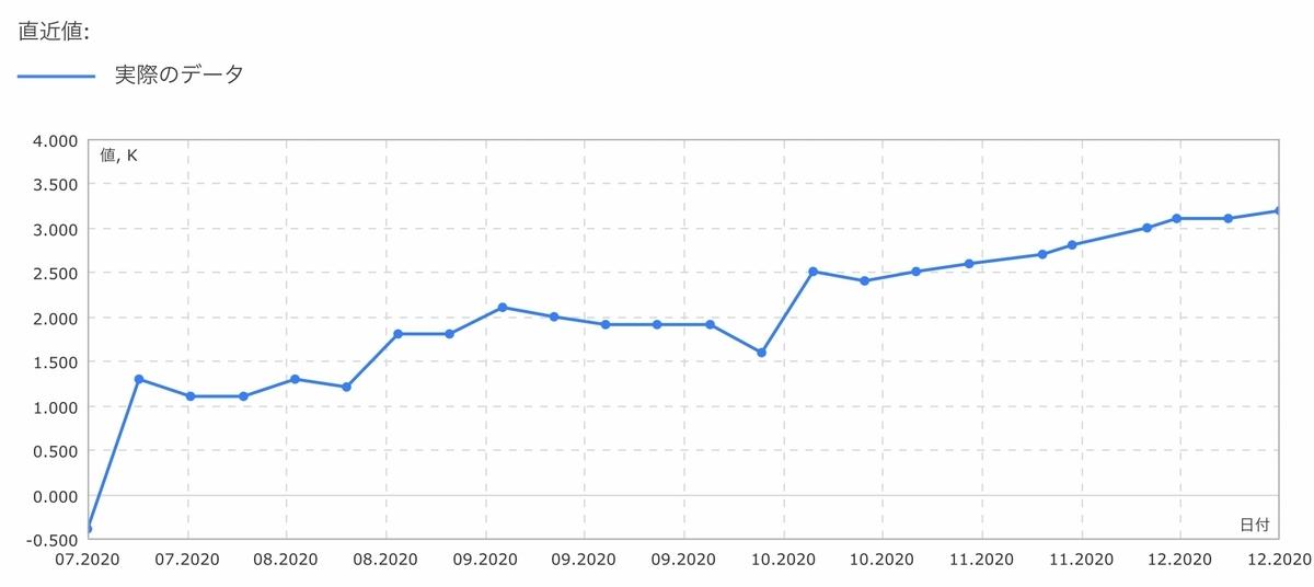 f:id:US-Stocks:20201219141026j:plain