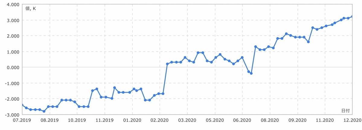 f:id:US-Stocks:20201219141036j:plain
