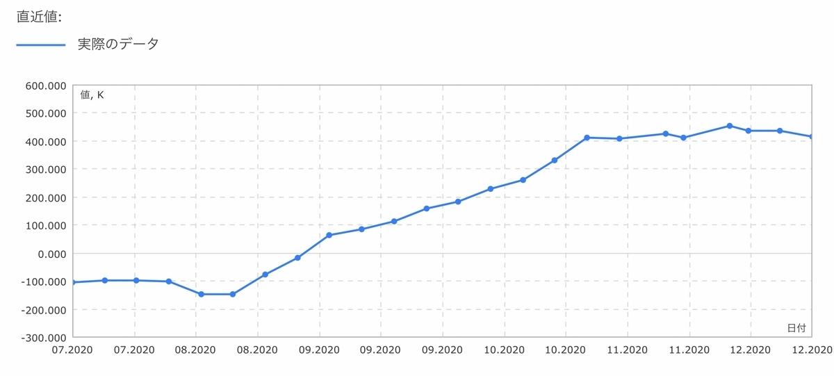 f:id:US-Stocks:20201219141405j:plain