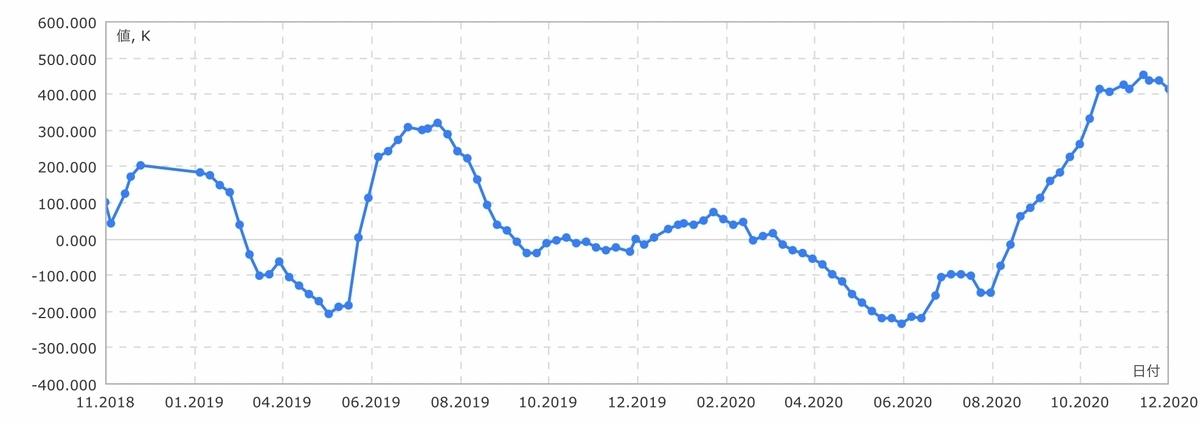 f:id:US-Stocks:20201219141413j:plain