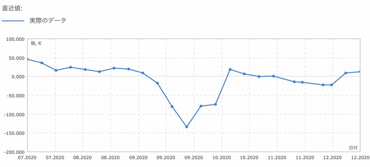 f:id:US-Stocks:20201219141656j:plain