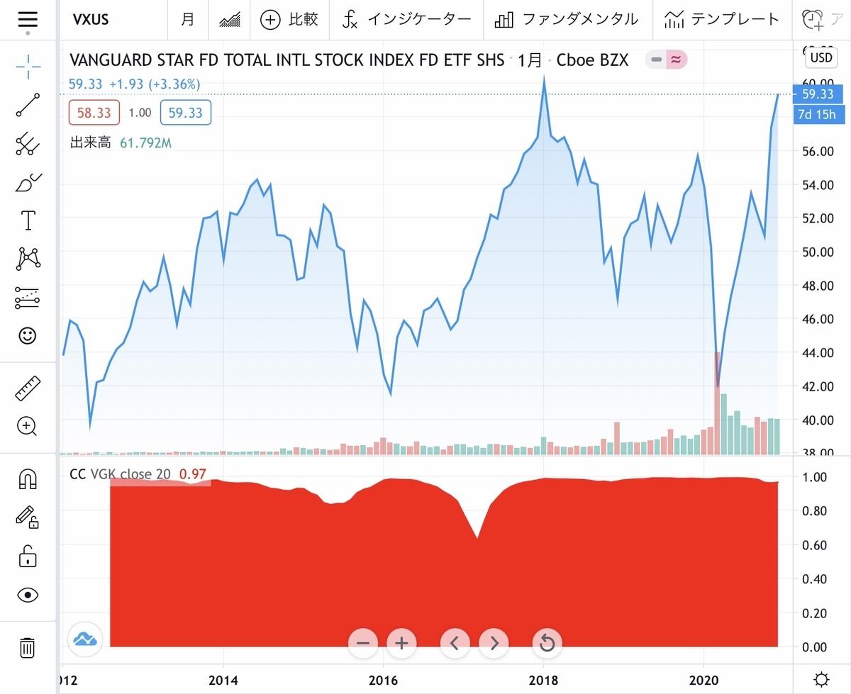 f:id:US-Stocks:20201224154449j:plain
