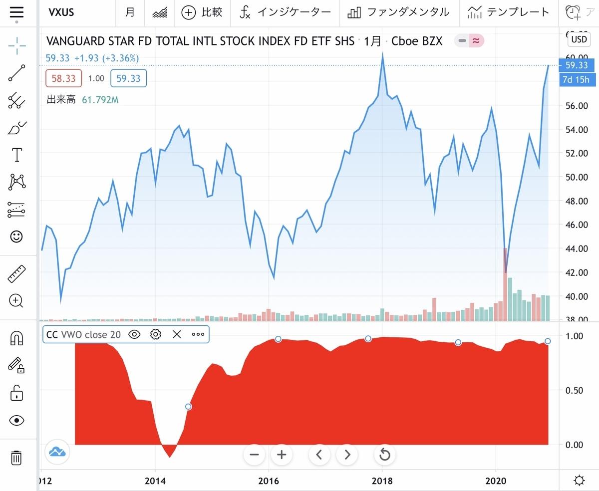 f:id:US-Stocks:20201224154515j:plain
