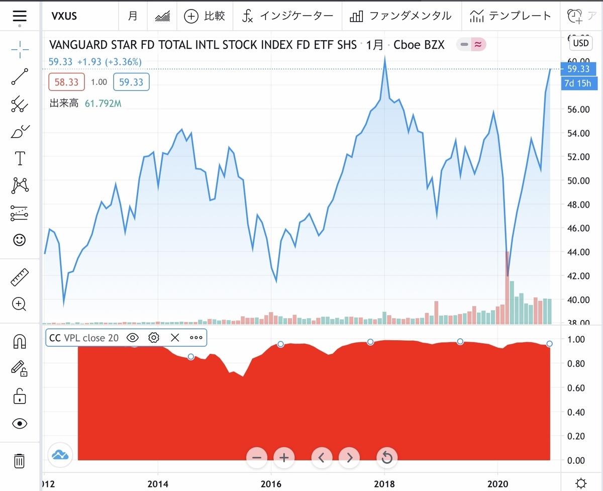 f:id:US-Stocks:20201224154537j:plain