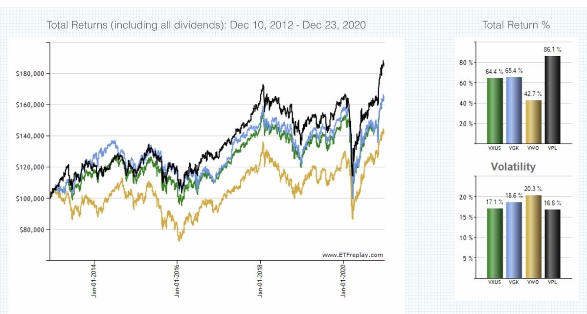 f:id:US-Stocks:20201224154849j:plain