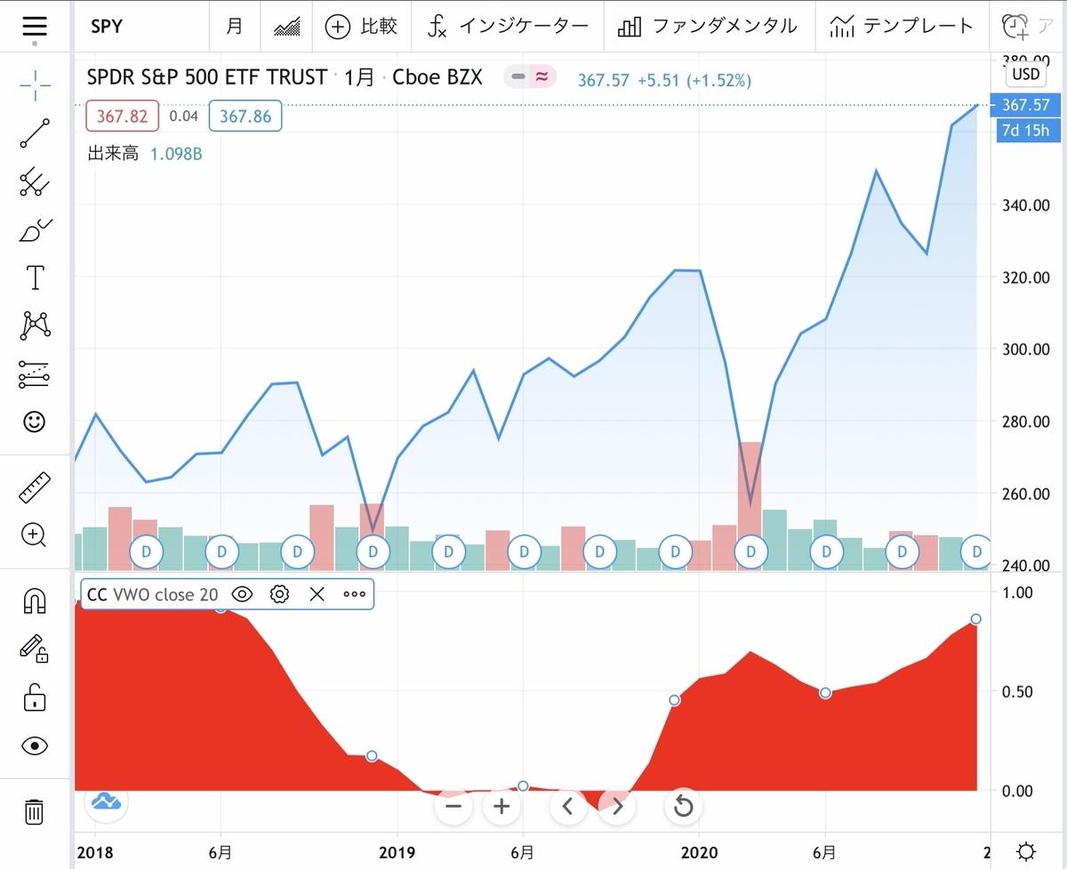f:id:US-Stocks:20201224160231j:plain