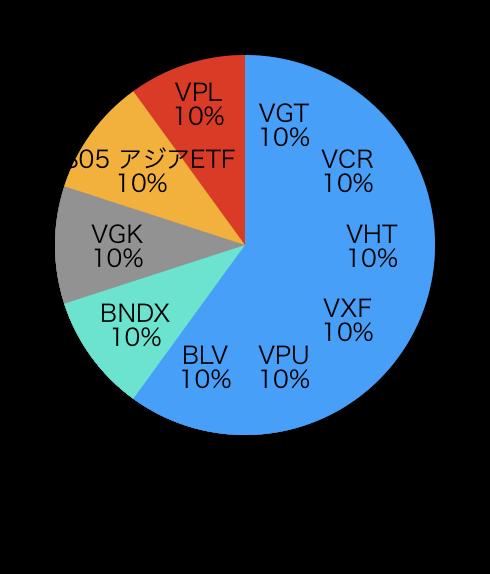 f:id:US-Stocks:20201225145339p:plain