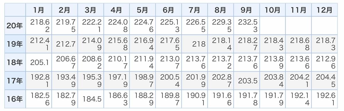 f:id:US-Stocks:20201229161913j:plain