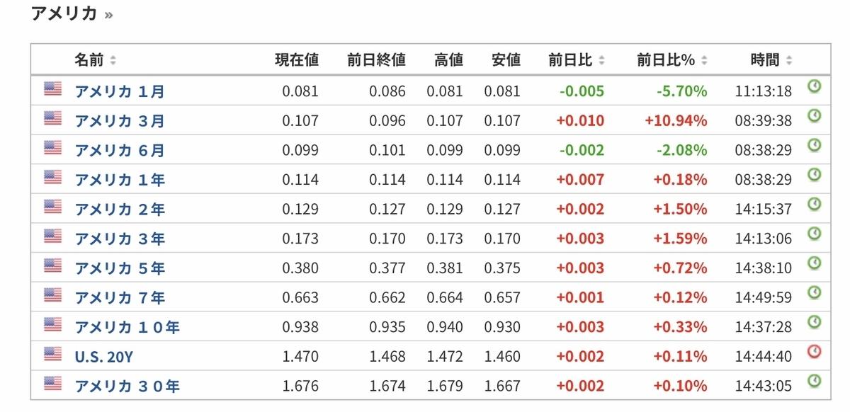 f:id:US-Stocks:20201230145558j:plain
