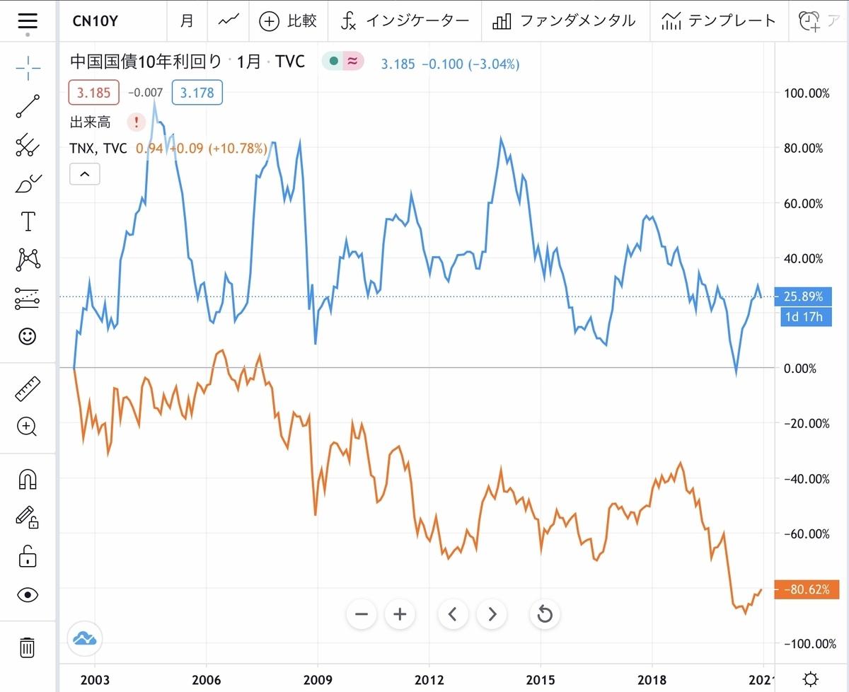 f:id:US-Stocks:20201230150530j:plain