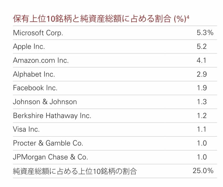 f:id:US-Stocks:20210101181045j:plain