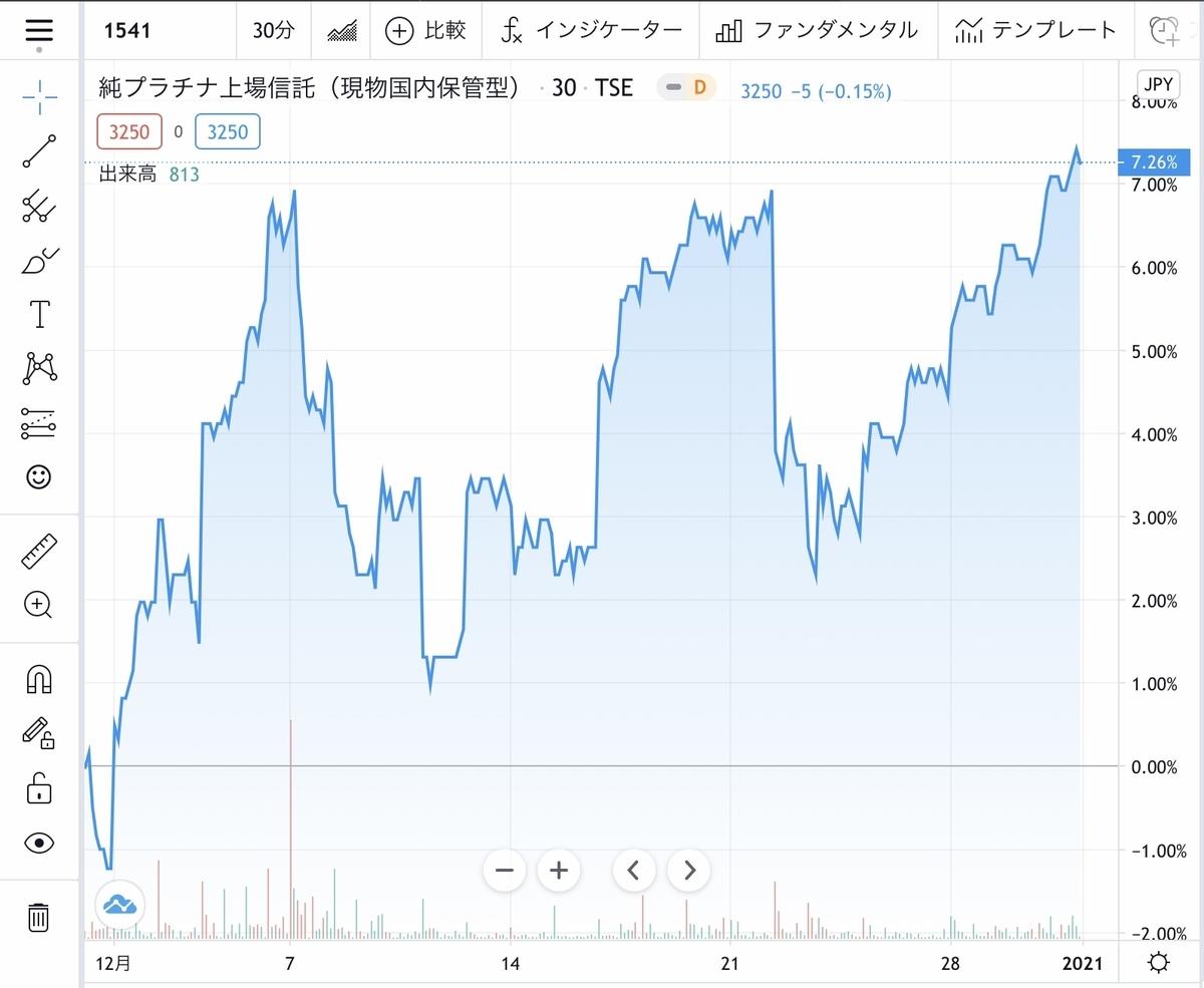 f:id:US-Stocks:20210101193439j:plain